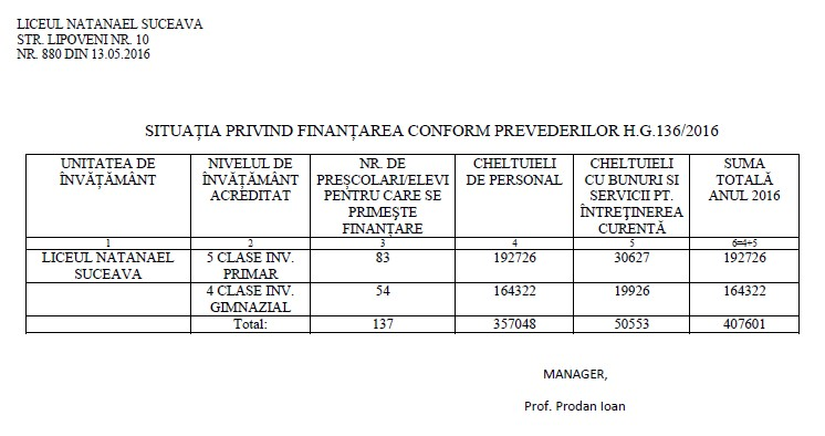 tabel finantare